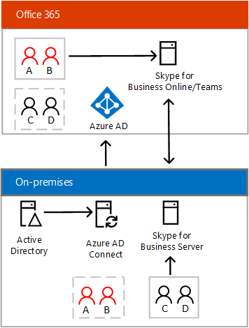 Skype for Business Hybrid connectivity - split domain