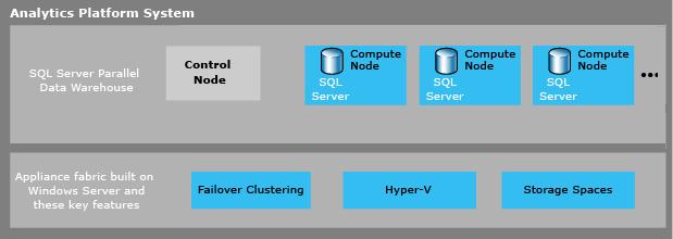 Documentation for Analytics Platform System - SQL Server