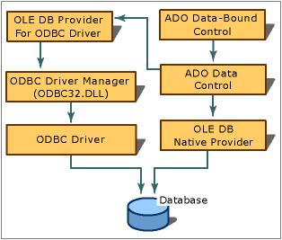 Homepage for SQL client programming - SQL Server   Microsoft