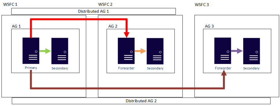 6cd661a41f07 Another scaling out of reads using distributed availability groups example