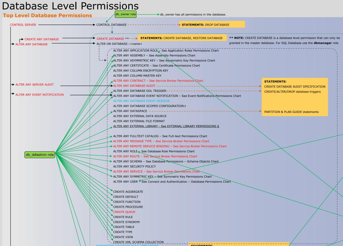 Permissions (Database Engine) - SQL Server | Microsoft Docs