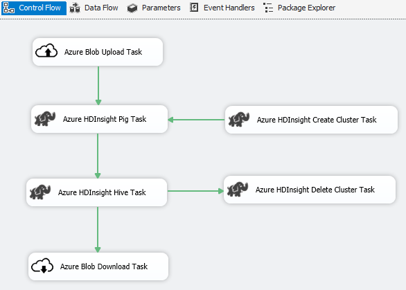 Azure Feature Pack for Integration Services (SSIS) - SQL Server