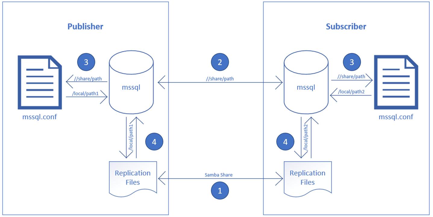 Configure snapshot folder shares SQL Server Replication on
