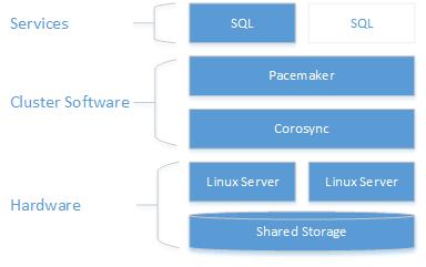 Failover Cluster Instances - SQL Server on Linux - SQL Server