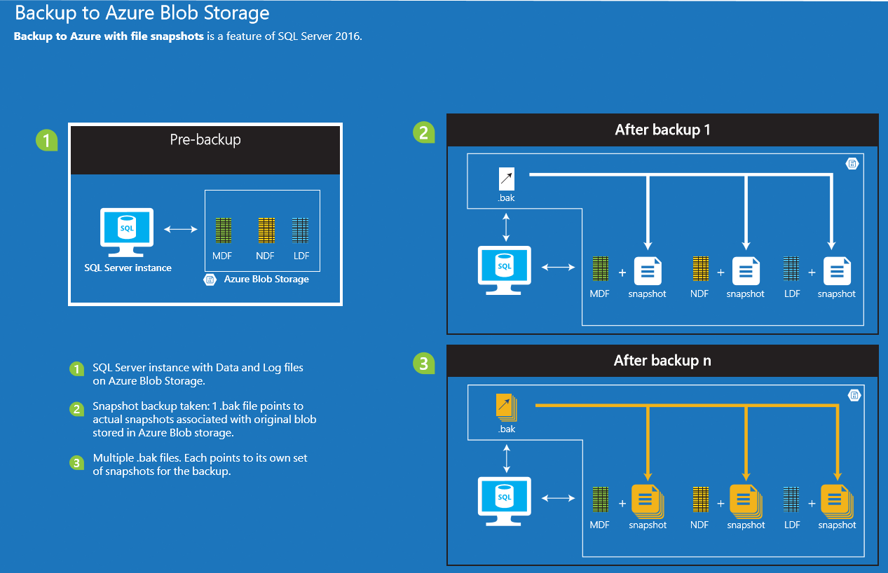 Data Backup And Data Snapshot Difference
