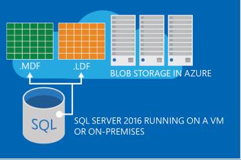 SQL Server data files in Microsoft Azure - SQL Server | Microsoft Docs