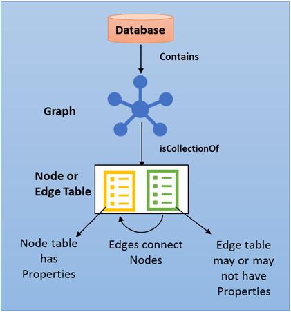 sql-graph-architecture