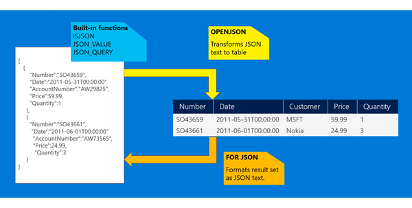 Work with JSON data in SQL Server - SQL Server | Microsoft Docs