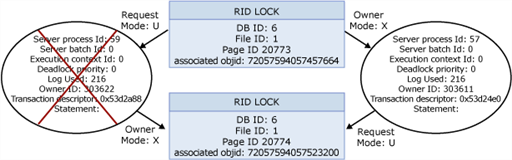SQL Server Transaction Locking and Row Versioning Guide
