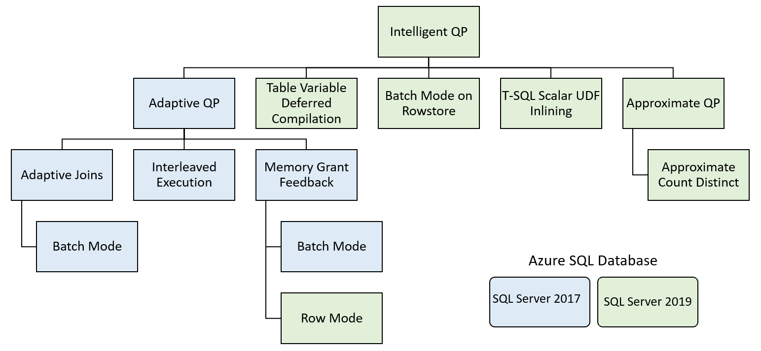 Intelligent query processing in Microsoft SQL databases - SQL Server