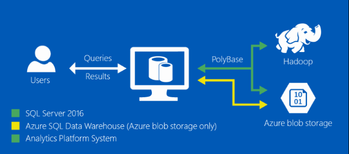 What is PolyBase? - SQL Server | Microsoft Docs