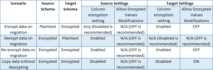 Migrate Sensitive Data Protected by Always Encrypted - SQL