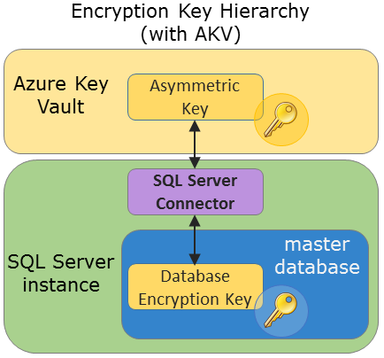 Use SQL Server Connector with SQL Encryption Features - SQL