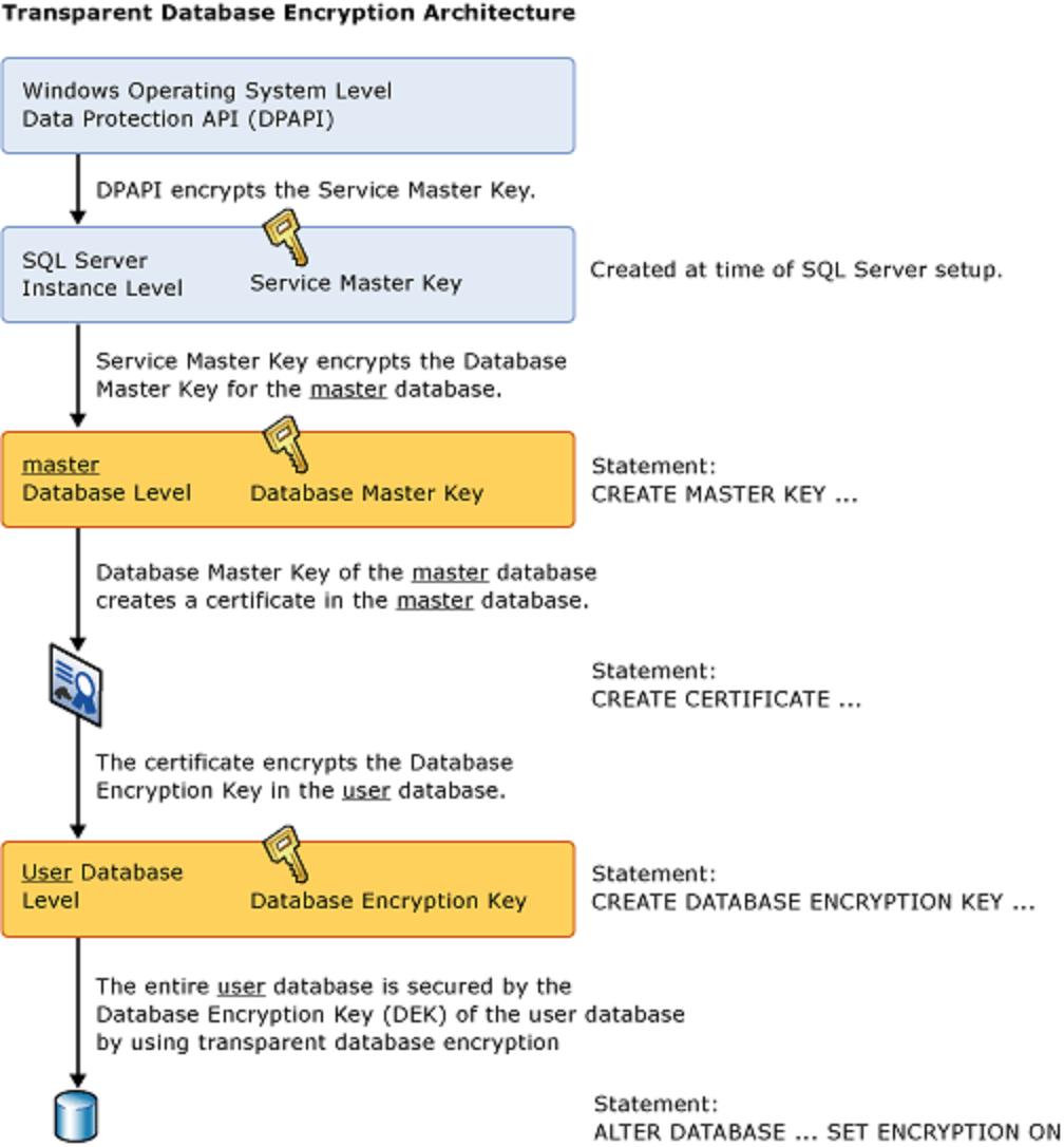 The Transparent Database Encryption architecture