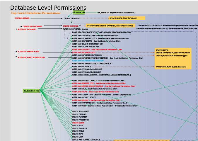 permissions database engine microsoft docs