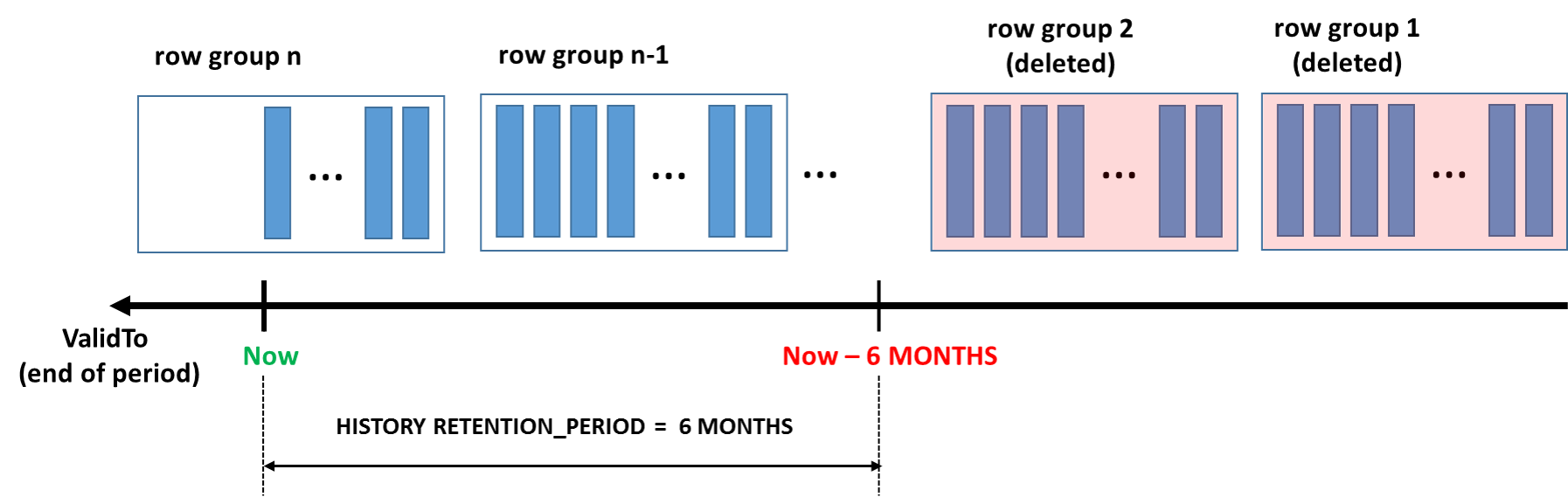Manage Retention of Historical Data in System-Versioned Temporal