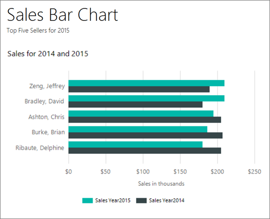 Tutorial: Add a Bar Chart to Your Report (Report Builder