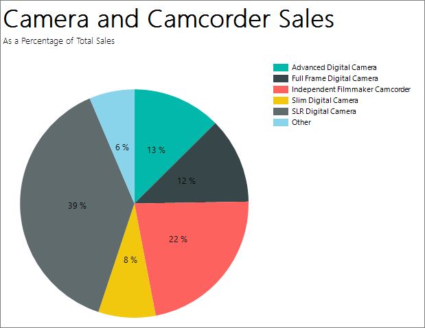 How to Create a Pie Chart in Microsoft Excel