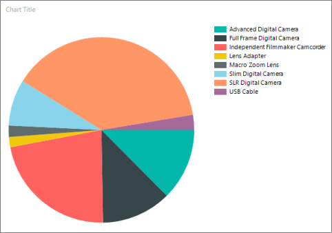 Tutorial Add A Pie Chart To Your Report Report Builder Sql