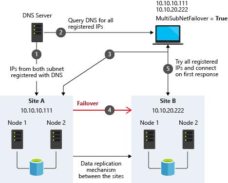 SQL Server Multi-Subnet Clustering (SQL Server) - SQL Server Always