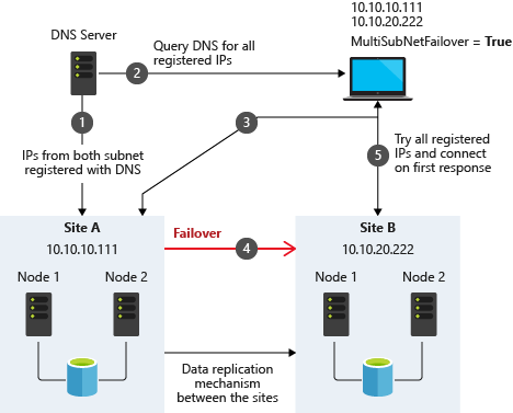 sql server multi subnet clustering sql server sql Storage Cluster