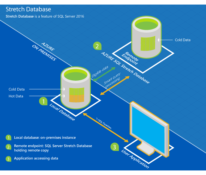 Stretch Database Microsoft Docs