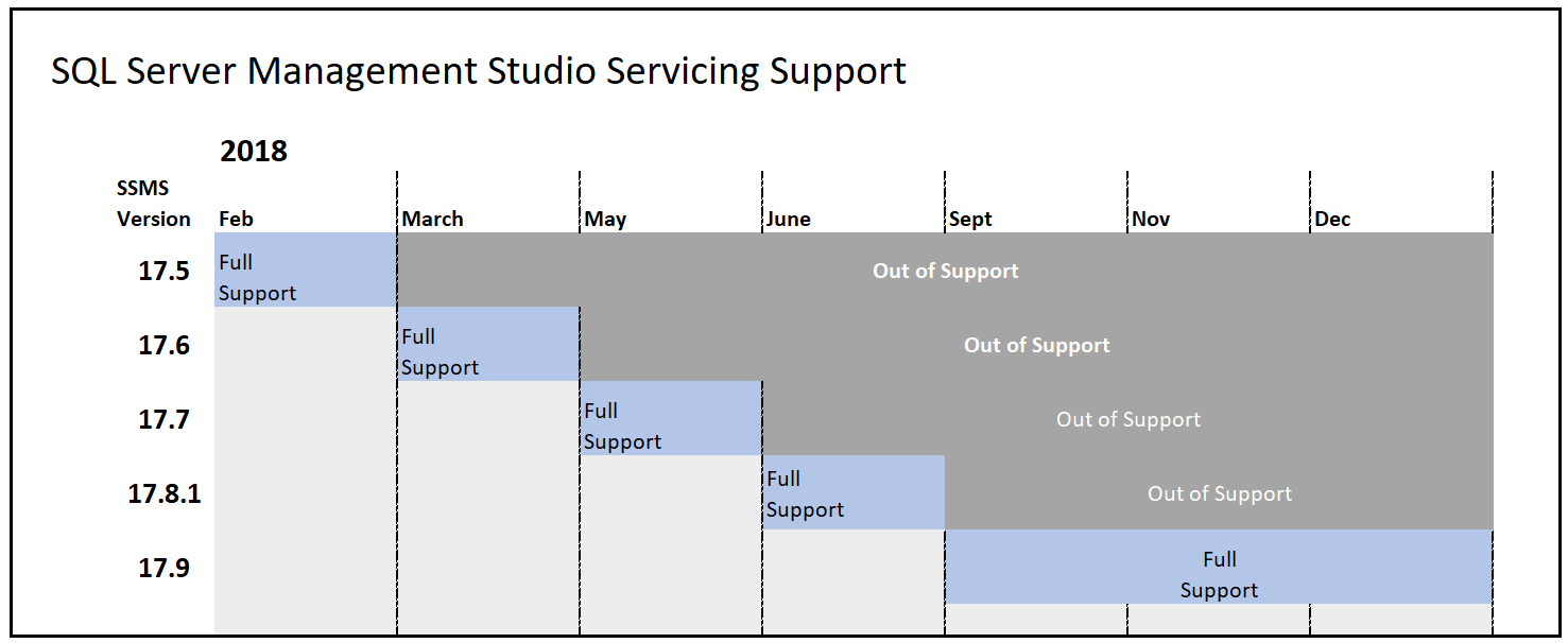 Sql Server Management Studio Ssms Support Policy Sql Server
