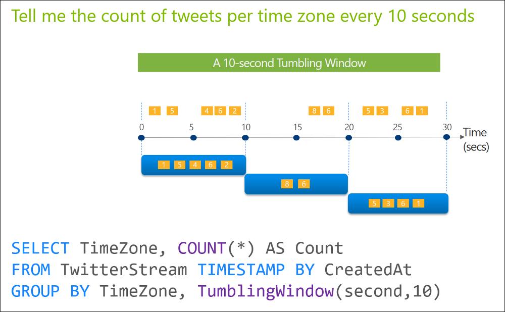 Tumbling Window (Azure Stream Analytics) - Stream Analytics Query