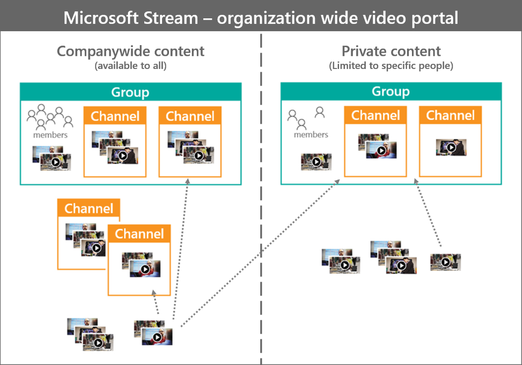 Groups and channels settings in Microsoft Stream | Microsoft