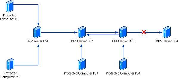 Back up the DPM server | Microsoft Docs