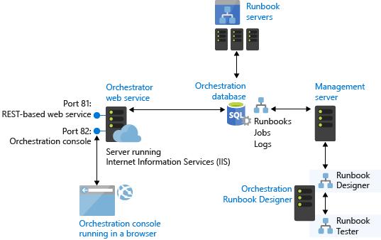 orchestrator architecture diagram