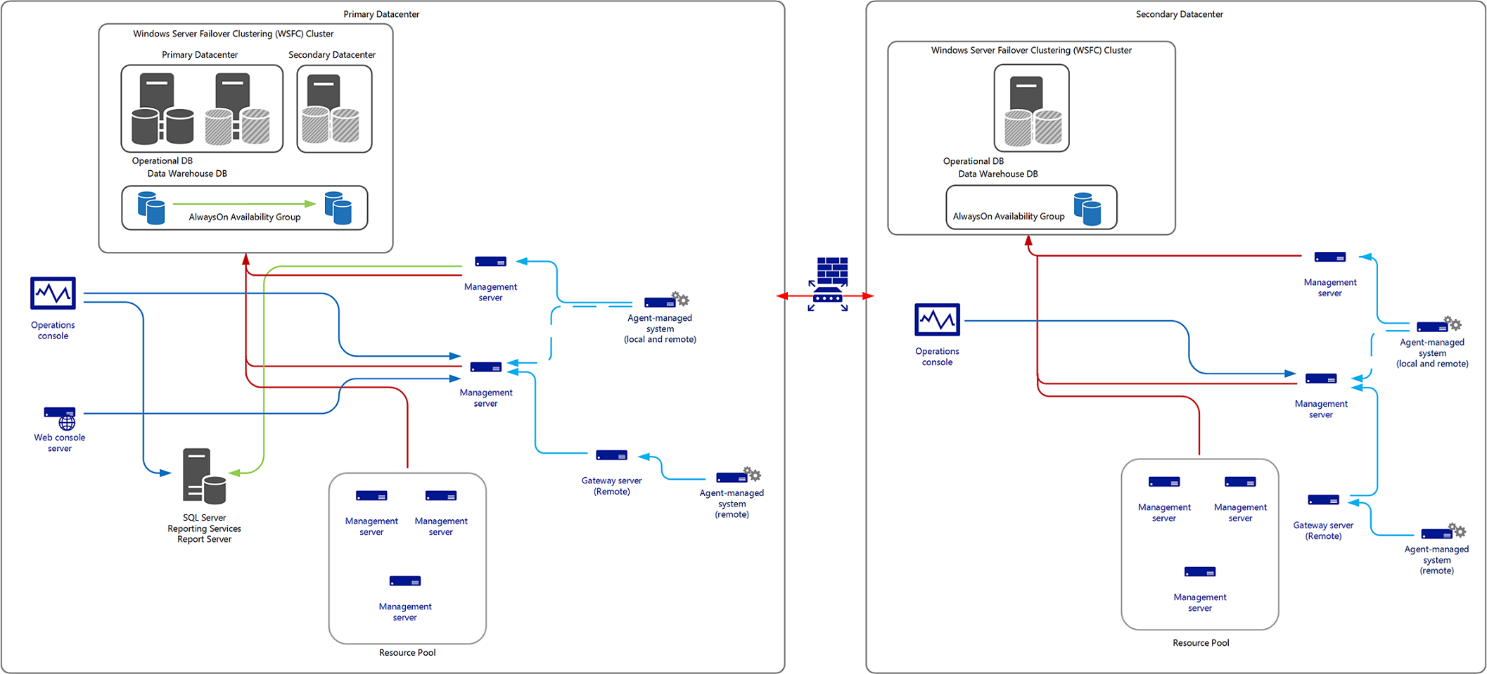 designing for high availability and disaster recovery microsoft docs Home Diagram ER-Diagram Chart of Accounts