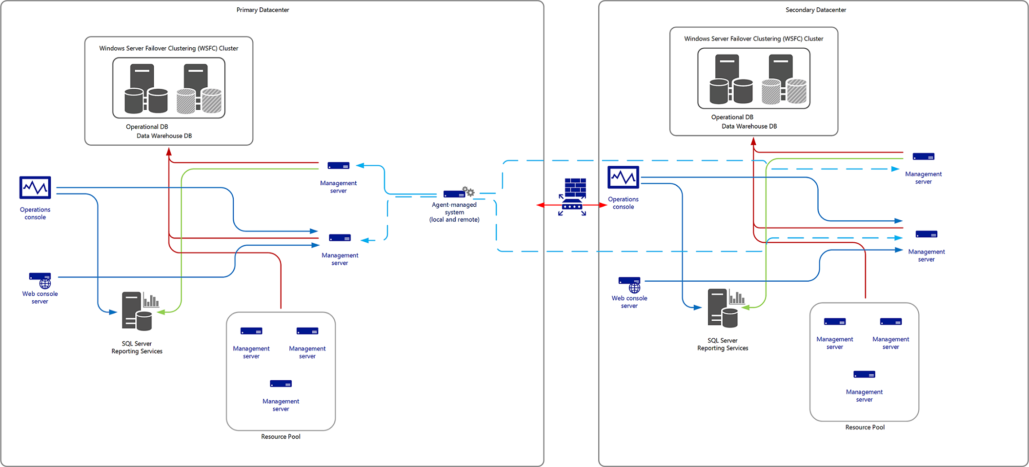 Designing For High Availability And Disaster Recovery Microsoft Docs - Active directory disaster recovery plan template
