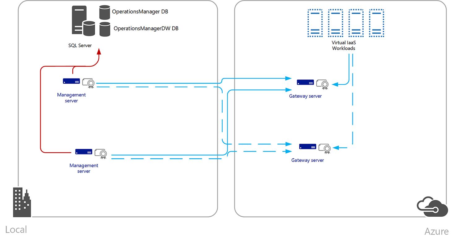 OpsMgr Monitoring Azure Resources