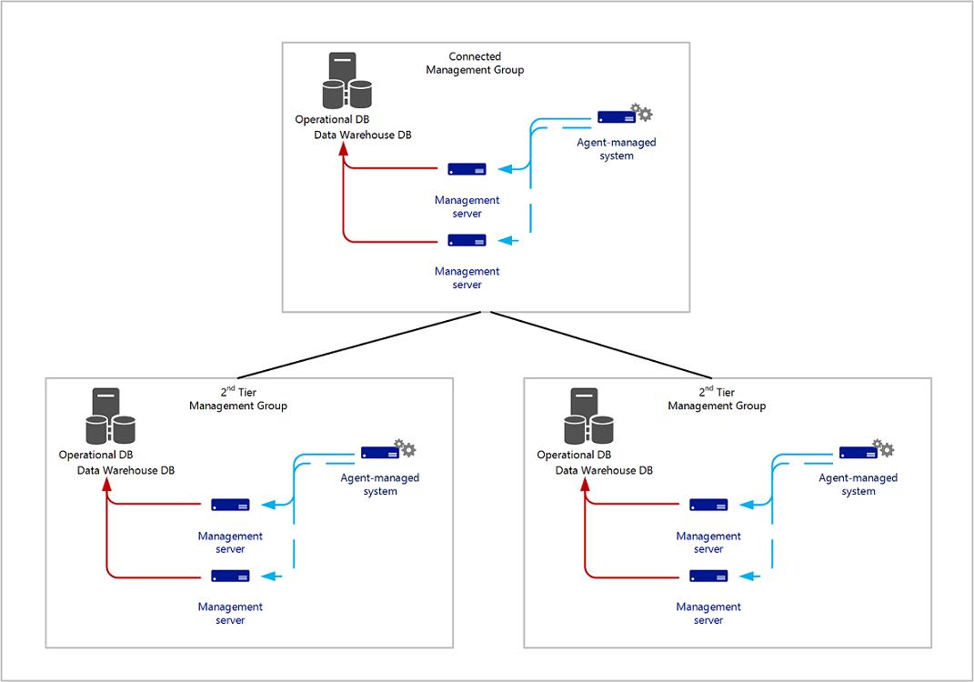 System center logical diagram auto electrical wiring diagram planning a management group design microsoft docs rh docs microsoft com logical data architecture diagram logical ccuart Images