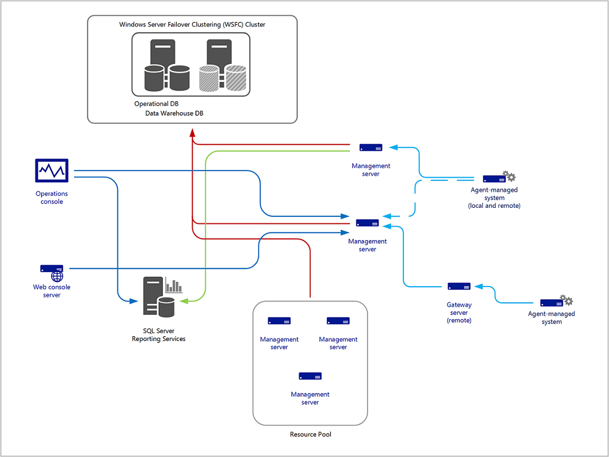 Planning a management group design microsoft docs for Consul high availability