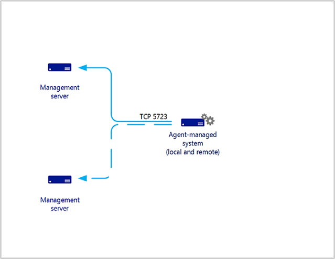 Operations Manager Agents | Microsoft Docs