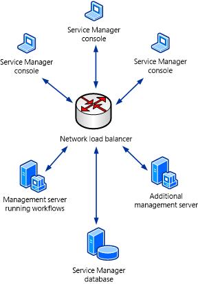 Load balancing system center service manager microsoft docs network load balancing one publicscrutiny Images