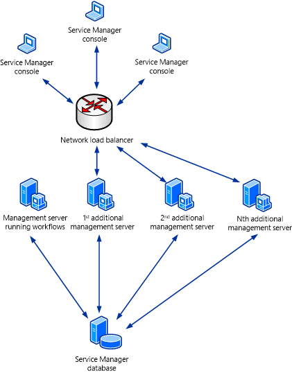 Load balancing system center service manager microsoft docs network load balancing two publicscrutiny Images