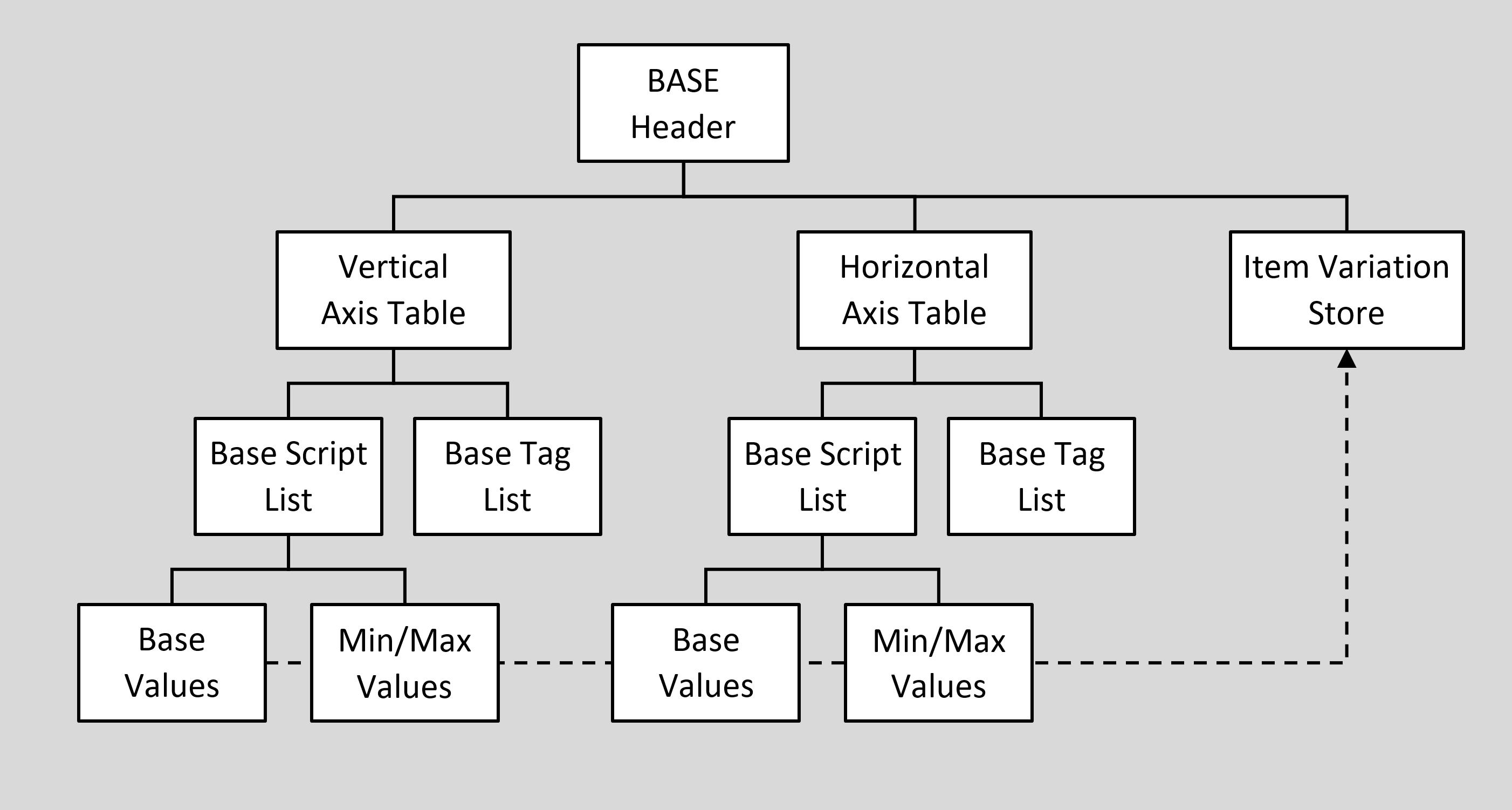 BASE - Baseline table - Typography | Microsoft Docs
