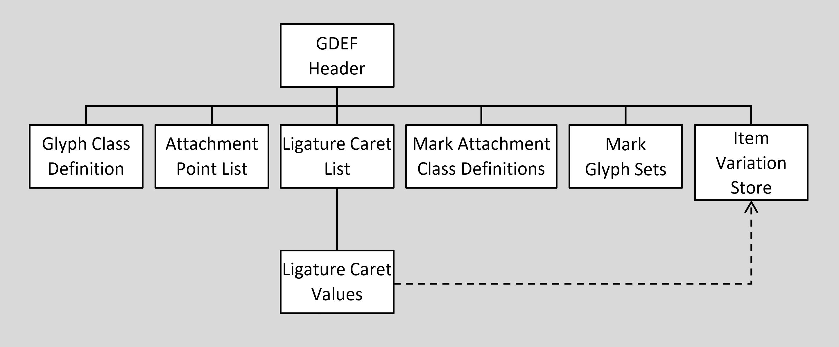 Gdef Glyph Definition Table Typography Microsoft Docs