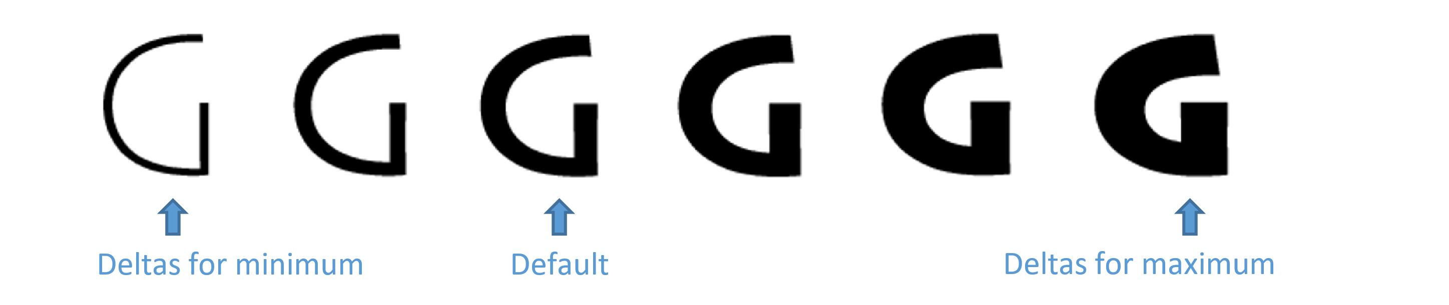 OpenType Font Variations overview - Typography | Microsoft Docs