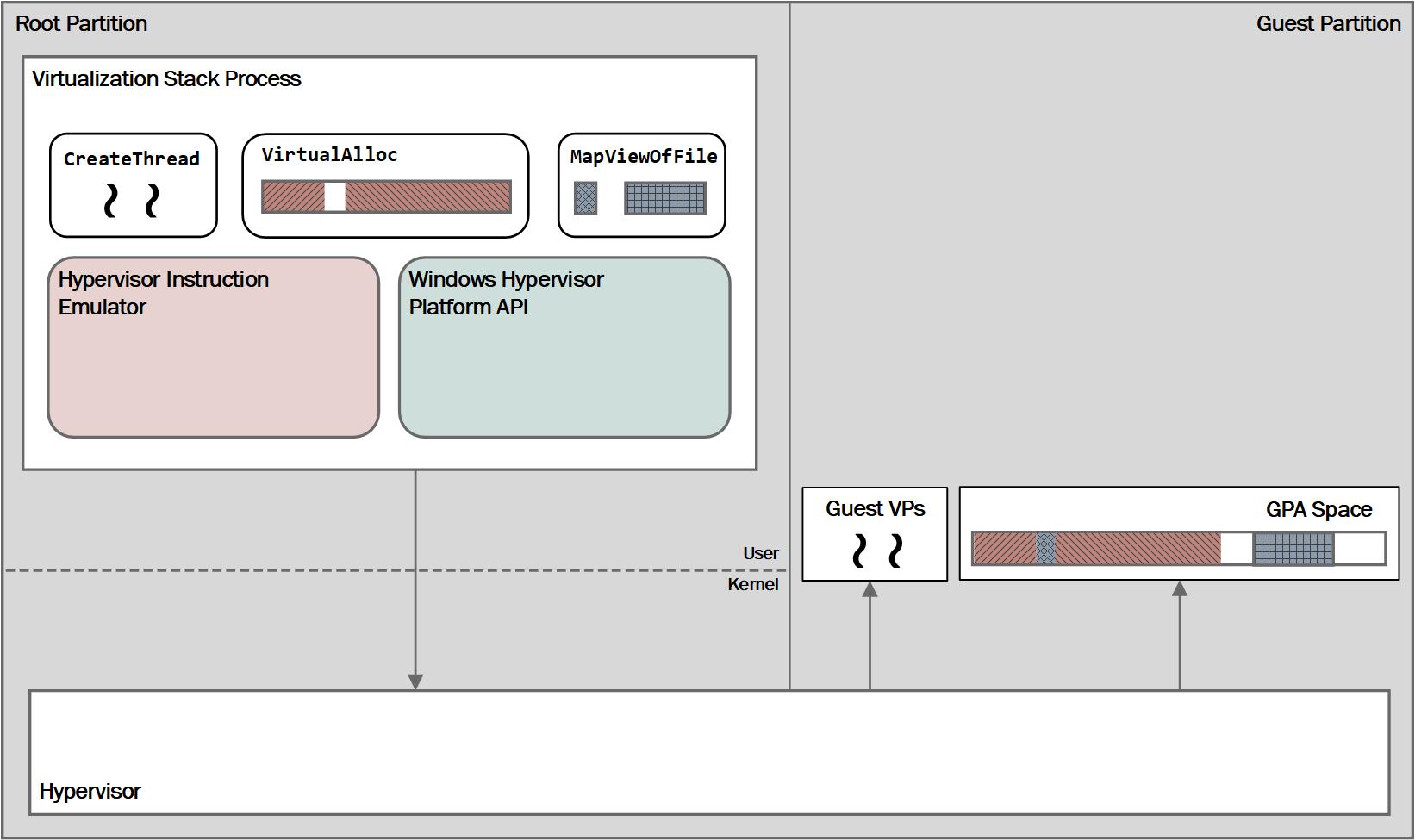 Windows Hypervisor Platform   Microsoft Docs