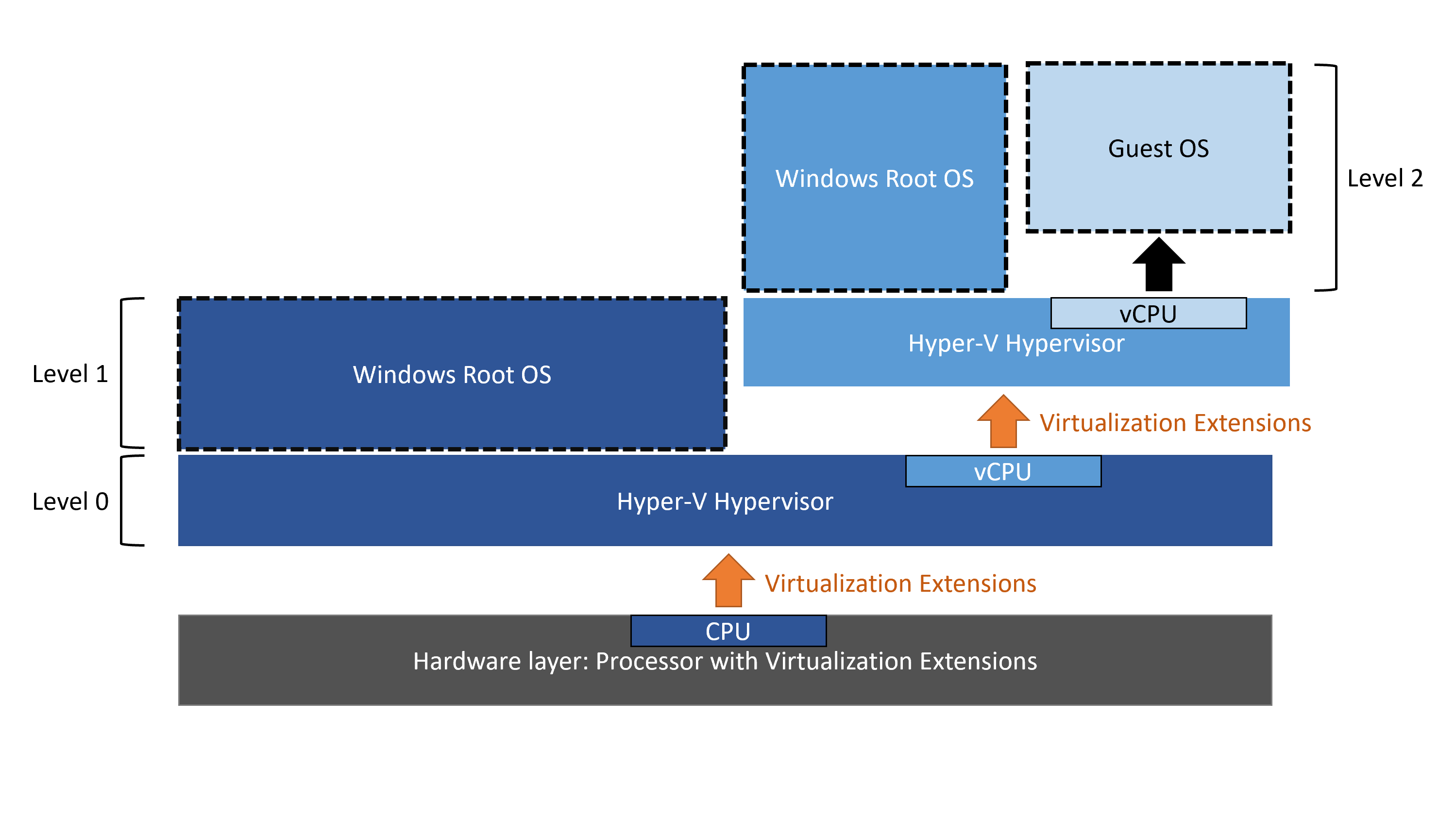 how to create nestead virtualization