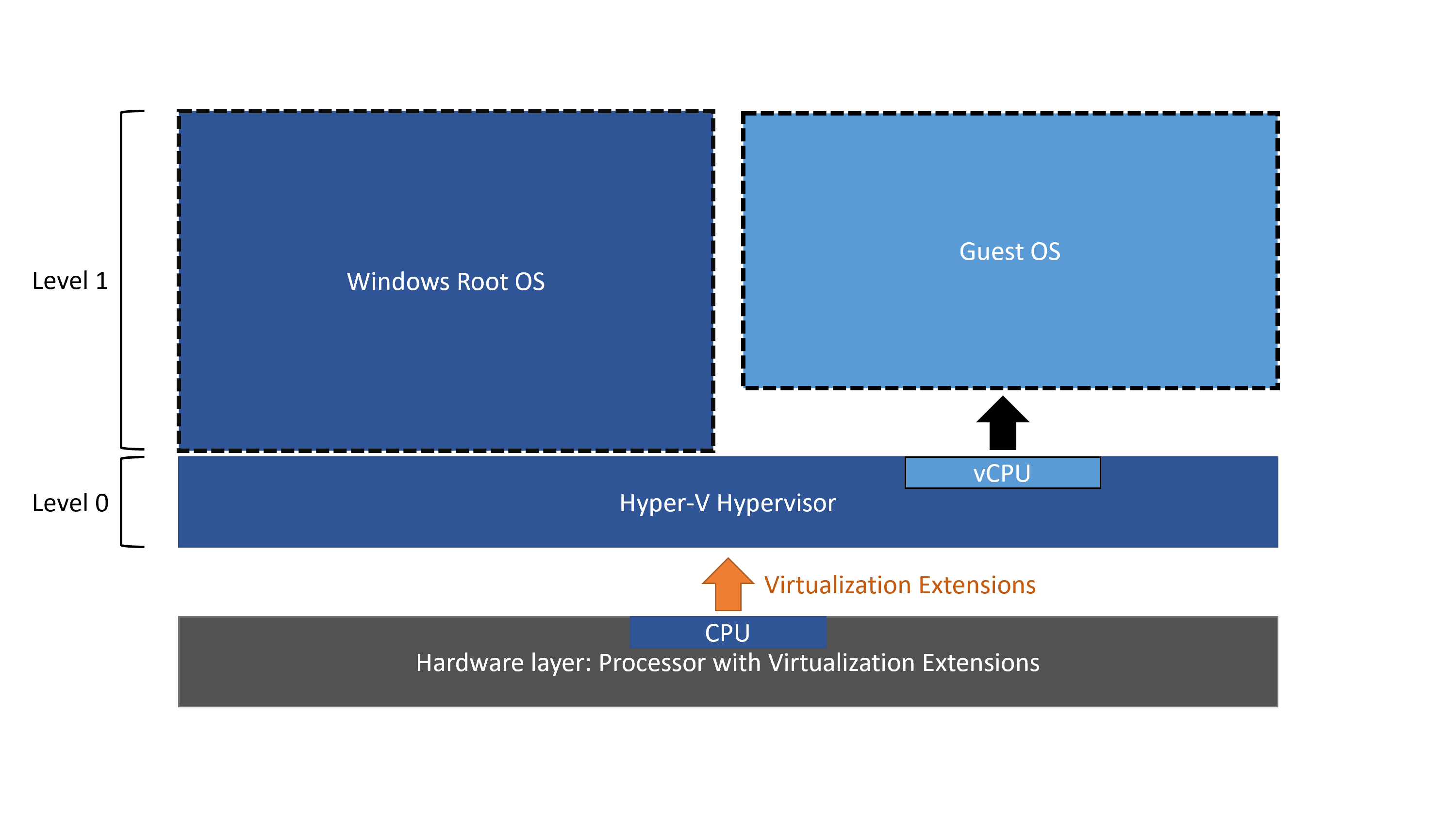 Nested Virtualization | Microsoft Docs