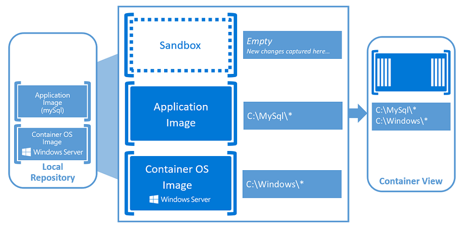 About windows containers microsoft docs for What is microsoft windows