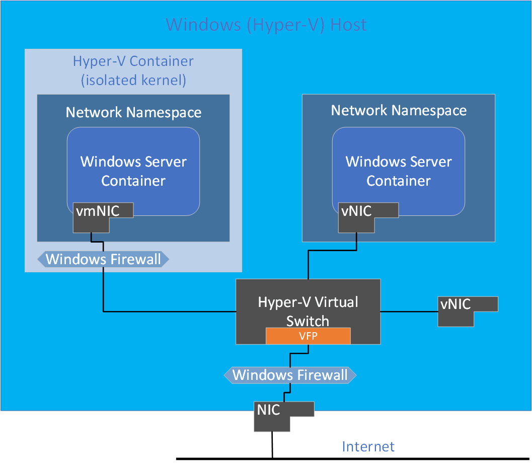 Windows Container Networking | Microsoft Docs