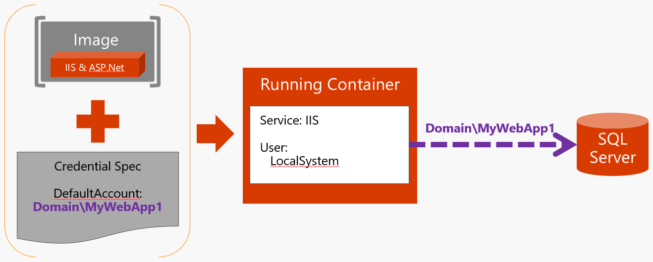 Group Managed Service Accounts for Windows containers