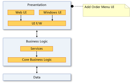 Create Dependency Diagrams From Your Code Visual Studio