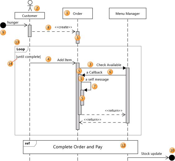 uml sequence diagrams guidelines visual studio 2015 microsoft docs rh docs microsoft com 5 steps to draw a sequence diagram how to draw a sequence diagram in visio 2010